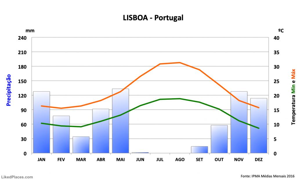 Lisboa: Gráfico Meteorologia Temperatura e Chuva